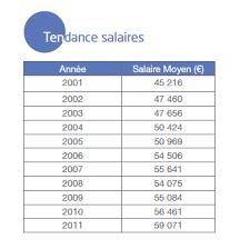 La Suisse Fera Davantage De Contrôles De Salaire Travailler En Suisse Staffing