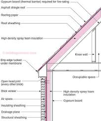 Insulating Cathedral Ceiling With Rigid Foam by Rr 0404 Roof Design Building Science Corporation