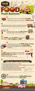 100 Starting Food Truck Business How To Start A Food Truck Business Infographic Truck