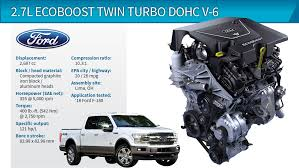 Wards 10 Best Engines Winner | Ford F-150 2.7L EcoBoost Twin Turbo V ... The 750 Hp Shelby F150 Super Snake Is Murica In Truck Form Car And Motorcycle Accidents Shachtman Law Firm 2018 Intertional 4300 Everett Wa Vehicle Details Motor Trucks Sneak Peek At Street Outlaws Farmtrucks New Engine Combo Hot Rod Best Diesel Engines For Pickup Power Of Nine Xt Atlis Vehicles 1958 Chevy With A Twinturbo Ls1 Swap Depot 1982 K5 Blazer 60l Truckin Magazine