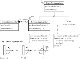 Decorator Pattern C Logging by Software Patterns For Nonlinear Beam Column Models Journal Of
