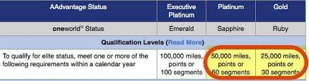 Aadvantage Executive Platinum Help Desk by The Quick Route To American Airlines Elite Status Million Mile
