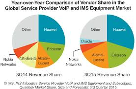 Huawei Captures More Share In Service Provider VoIP And IMS Market What Business Looks For In A Sip Trunking Service Provider Total How To Become Voip Youtube Top 5 Best 800 Number Service Providers For Small Business The Unlimited Calling Plans Providers Voip Questions You Should Ask Your Provider Voicenext Clemmons North Carolina Voipcouk Secure Trunks Protecting Your Calls Start A Sixstage Guide Becoming Netscout Truview Live Assurance On Vimeo Uk Choose Voip 7 Steps With Pictures
