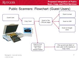 Proposed Integration Of Public Scan Copy And Print Services