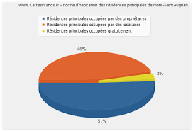 meteo mont aignan logement mont aignan statistiques de l immobilier de mont