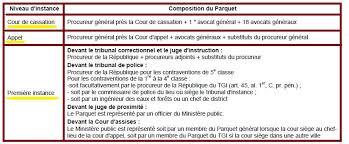 magistrats du si e et du parquet le ministère organisation rôle définition cours de droit