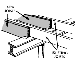 Distance Between Floor Joists by Fallout Protection For Homes With Basements The Infomercantile