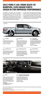 Weight-Saving Features On The 2015 Ford F-150 Ford F150 Raptor Vs The Cotswolds Us Truck On Uk Roads Autocar Cadocgb Cadoc_gb Twitter Intertional Harvester Light Line Pickup Wikipedia Allnew 2019 Silverado Pickup Truck Chevrolet Alinum As Safe Steel But Repair Costs Higher Michigan Radio Throws Water Allectric Prospects Weightsaving Features 2015 Can Adding Weight To Your Car Improve Acceleration Youtube Everything You Need Know About Sizes Classification Solved In This Case We Will Assume That The Weighs Wkhorse Introduces An Electrick To Rival Tesla Wired How Made Its Most Efficient Ever