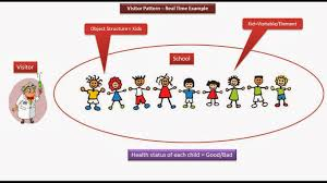 Decorator Pattern Java 8 by Java Ee Visitor Design Pattern Real Time Example Kids