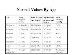 normal temperature range chart high temperature range adults analytic balance