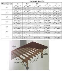 Floor Joist Spans For Decks by Glulam Beams