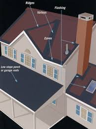 Roofing Underlayment Your Best Synthetic Options