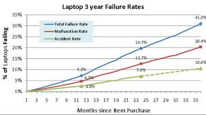 Who Makes The Most Reliable Laptops? - CNET Squaretrade Laptop Protection Plans Nume Coupons Codes Squaretrade Coupon Code August 2018 Tech Support Apple Cyber Monday 2019 Here Are The Best Airpods Swuare Trade Great Predictors Of The Future Samsung Note 10 874 101749 Unlocked With Square Review Payments Pos Reviews Squareup Printer Paper Buying Guide Office Depot Officemax Ymmv Ebay Sellers 50 Off Final Value Fees On Up To 5 Allnew Echo 3rd Generation Smart Speaker Alexa Red Edition Where Do Most People Accidentally Destroy Their Iphone Cnet