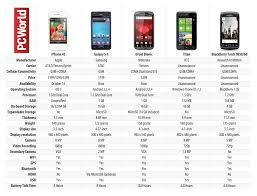 iPhone 4S vs The petition Spec Showdown Chart