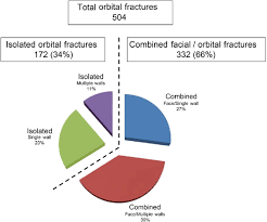 Orbital Floor Fracture With Entrapment by Etiology Of Orbital Fractures At A Level I Trauma Center In A