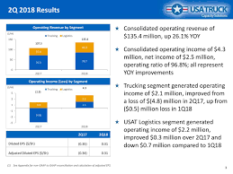 USA Truck, Inc. 2018 Q2 - Results - Earnings Call Slides - USA Truck ... Trucking In The Usa Youtube Typical Clean Shiny American Freightliner Truck For Freight Stock Usa Jobs Fitzgerald Trucks Trailers Wreckers And More Flatbed Services Truck Industry United States Wikipedia Cautionary Flags Aftermarket Trucker Trucking Along Us Highway 65 Route Louisiana Elevation Of W Hopi Dr Holbrook Az Topographic Map Infographic 10 Amazing Industry Fuel Facts Fueloyal Simulator Android Ios Trailer Trailers Lupus Superior Llc Transportation Company