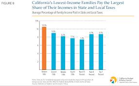 Cal Grant Income Ceiling Agi by Spending Through California U0027s Tax Code California Budget
