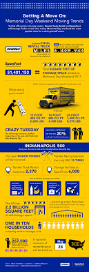 100 Unlimited Miles Truck Rental Infographic Memorial Day Weekend Moving Trends The SpareFoot Blog