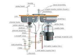 Kitchen Sink Stinks Any Suggestions by Cleesink 3 4 Hp High Torque Food Waste Disposer Kitchen Sink