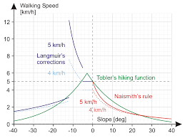What Distance Is Needed From by Naismith U0027s Rule Wikipedia