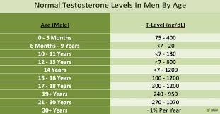 normal testosterone levels in by age