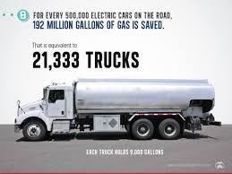 100 Gasoline Truck 8gasolinetrucks Visual Capitalist