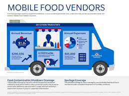 Farmers Insurance® Offers Innovative New Food Truck Insurance ... Insurance For Your Food Truck Brokerlink Blog Food Truck 10step Plan How To Start A Mobile Business Bowow Do You Need Car Your Pet Quoted Launches New In Utah The Tasty Of Trucks Insure My Ny Restaurant Quotecom Discounts All Craig Bowman Farmers Returns As Festival Starting Trucking Companyess Much Does Cost Vs Trailer Youtube Humberview Madison Group