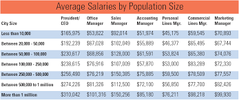 Front Desk Manager Salary Florida by Insurance Journal U0027s Exclusive Agency Salary Survey