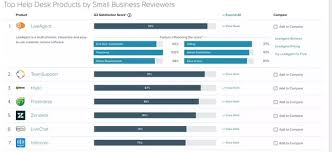 Best Help Desk Software Comparison by Is There A Better Crm Product Than Zendesk