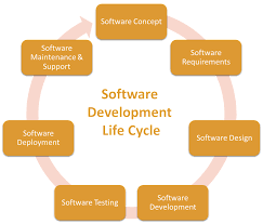 Service Desk Software Requirements by Software Development Services Software Solutions