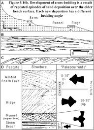 Trough Cross Bedding by System