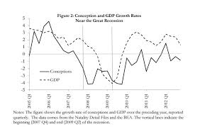 bureau for economic research pregnancy rates can predict recessions nber economic research says