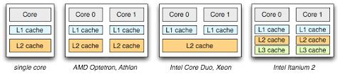 Multi core Threads & Message Passing igvita