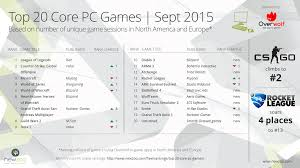 Top PC Games In September 2015 | Newzoo The Most Reliable Used Pickup Trucks In Consumer Reports Rankings Top 14 Bestselling In America July 2013 Ytd Gcbc Here Are Latest Usau Club And Bid Scenarios Ultiworld Automaker 2014 All Are Making Progress But Hyundaikia Is Dearborn Truck Plant Preps For 2015 Ford F150 Assembly Aoevolution Boston Ranks Least Friendly City Food Trucks Bosguy Just What Needs A Vw Pickup Truck Business Insider 2017 Year End Us Vehicle Sales 296 Linex Ranked 1 Category On Franchise 500 List Linex Medium Done Well Midsize Pickups Flipbook Car And Driver