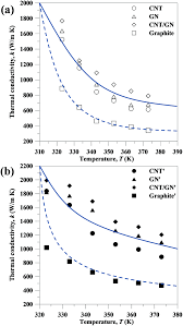 Heat Sink Materials Comparison by Thermal Conductivity From Hierarchical Heat Sinks Using Carbon