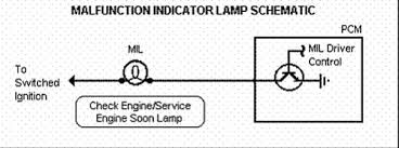 Repair Guides Obd System Terminology