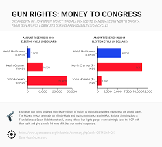 Fargo Pumpkin Patch 2014 by Here U0027s How Much Money Nd Candidates Have Received From Gun Rights