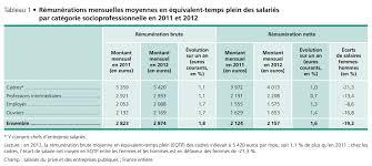 la salaire net moyen d un cadre en atteint 4 013 euros