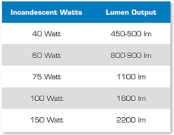 watts to lumens how to determine your lumen count hdvideo pro