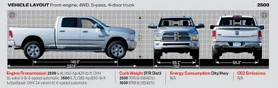 Motor Trend 2014 Truck Of The Year Contenders - Motor Trend Past Truck Of The Year Winners Motor Trend 2014 Contenders 2015 Suv And Finalists 2016 Chevrolet Colorado Is Glenn E Thomas Dodge Chrysler Jeep New Ram Refreshing Or Revolting 2019 1500 2018 Ford F150 Longterm Arrival Trucks The Ultimate Buyers Guide 2017 Introduction Canada Bigger Better Faster More Welcome To