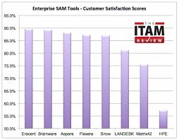Landesk Service Desk Community by Enterprise Sam Tool Customer Satisfaction Scores The Itam Review