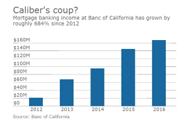 Banc of California to sell mortgage business and MSRs to Caliber