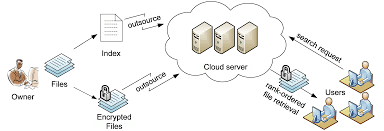 Enabling Secure And Efficient Ranked Keyword Search Over ... Cloud Security Riis Computing Data Storage Sver Web Stock Vector 702529360 Service Providers In India Public Private Dicated Sver Vps Reseller Hosting Hosting 49 Best Images On Pinterest Clouds Infographic And Nextcloud Releases Security Scanner To Help Protect Private Clouds Best It Support Toronto Hosted All That You Need To Know About Hybrid Svers The 2012 The Cloudpassage Blog File Savenet Solutions Disaster Dualsver Publickey Encryption With Keyword Search For Secure