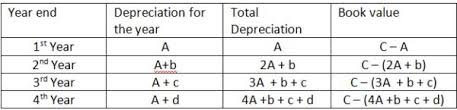 methods to calculate property depreciation building costing and