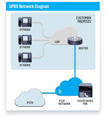 YTL Broadband - Business Products - Bpbx Infonetics Cloud Pbx And Unified Communication Services A 12 Voice Infrastructure Platform Broadconnect Canada Offers Virtual Cloud Based Systems For Hosted From Telecom Usa Move On To With Conference Feature Ringtime Phone Virtual Visually In Nj Monmouth Qunifi One Based Home Pagequnifi Sbc Session Border Controller Use Case Sangoma Voip Servicecloud Phone Service How To See Cloudhosted Simple Ui Similar Telzio Voip