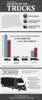 Infographic: The Future Of Medium And Heavy Duty Trucks | The ... Heavy Duty Trucks Dump Hauly Erzberg Mountain At Frieghtliner Heavy Parked In Layby Nevada United Studebaker Duty Truck Wishful Thking Photo Image Gallery Fleet Parts Com Sells Used Medium Trucks Mercedesbenz Slt Trucking Dillon Transport Expands Leadership Natural Gas Fueling With Isuzu To Carry Five New Heavyduty Gadgets Magazine The Big Three Fully Optioned Prices Hoods For All Makes Models Of Engines Change 2015 Union Concerned Scientists Heavyduty Pickup Fuel Economy Consumer Reports Finance Equipment Services