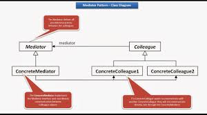 Java Decorator Pattern Simple Example by Java Ee Mediator Design Pattern Class Diagram