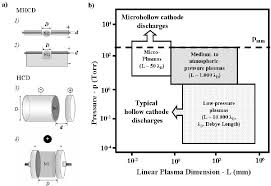 hollow cathode l diagram 100 images atomic absorption and