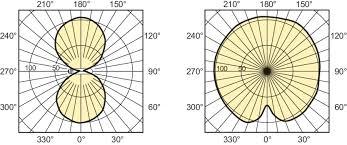 Sodium Vapor Lamp Pdf by Master Son T Pia Plus 400w E E40 Master Son T Pia Plus Philips