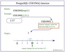 postgresql ceiling function w3resource
